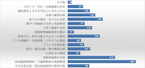 市民アンケート項目別集計表(その他)_31565_image029