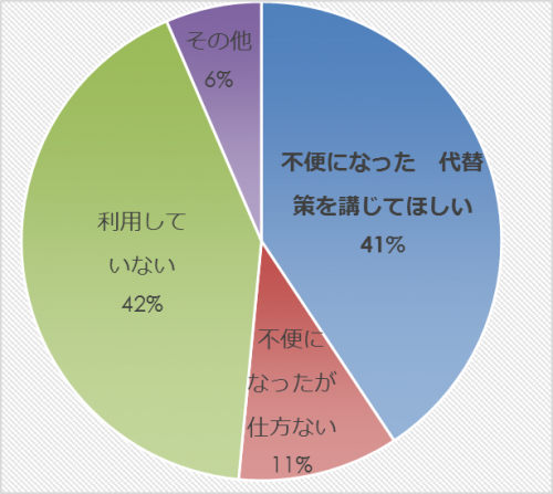 市民アンケート項目別集計表(その他)_31565_image035