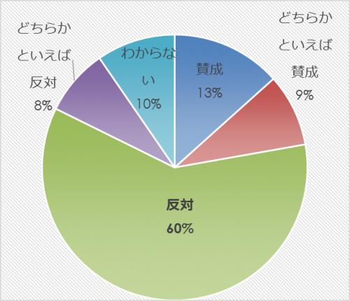 市民アンケート項目別集計表(その他)_31565_image025