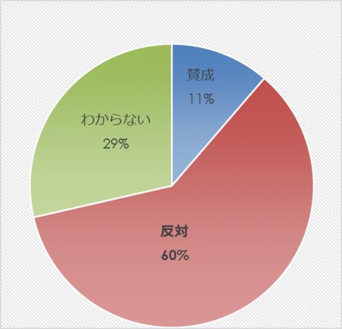 市民アンケート項目別集計表(その他)_31565_image031