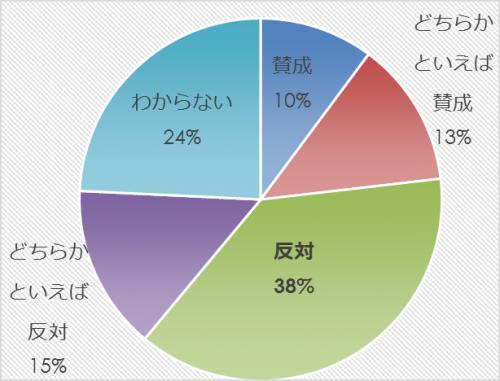 市民アンケート項目別集計表(その他)_31565_image019