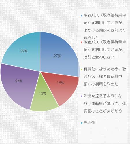 市民アンケート項目別集計表(その他)_31565_image036