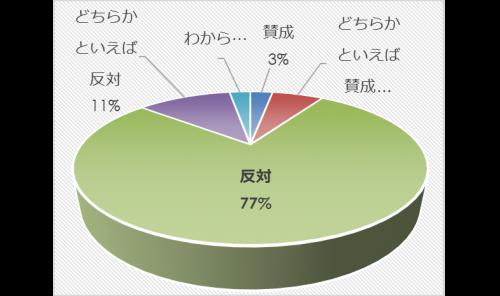 市民アンケート項目別集計表(その他)_31565_image013