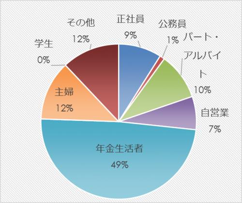 市民アンケート項目別集計表(その他)_31565_image007