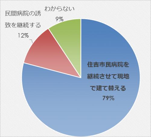 市民アンケート項目別集計表(その他)_31565_image033