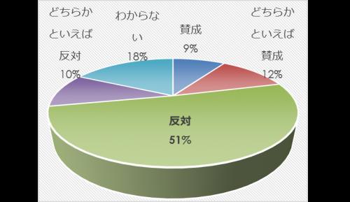 市民アンケート項目別集計表(その他)_31565_image015
