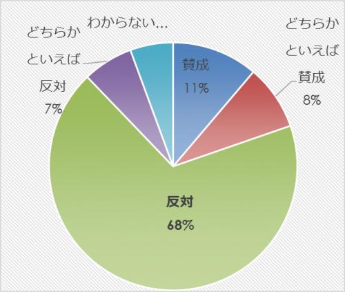 市民アンケート項目別集計表(その他)_31565_image023