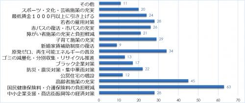 市民アンケート項目別集計表(その他)_9813_image029
