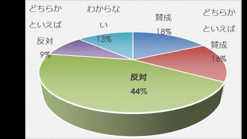 市民アンケート項目別集計表(その他)_9813_image015