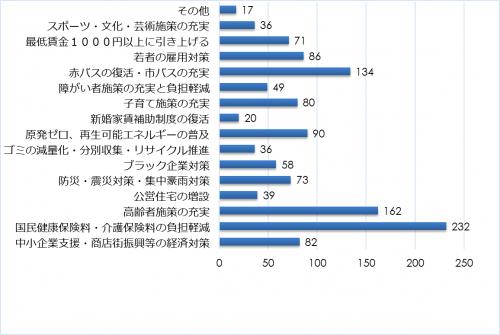市民アンケート項目別集計表(その他)_10355_image031