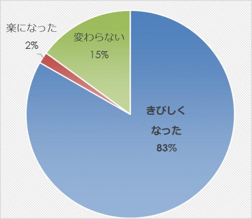 市民アンケート項目別集計表(その他)_13263_image009
