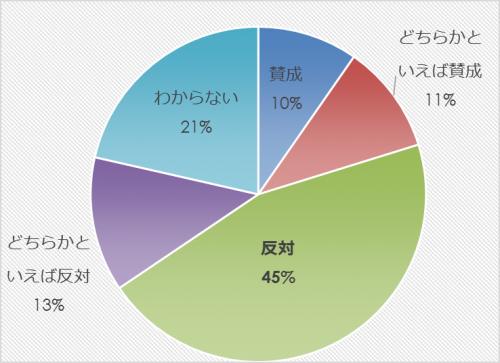 市民アンケート項目別集計表(その他)_27854_image019