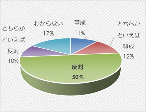 市民アンケート項目別集計表(その他)_10355_image015
