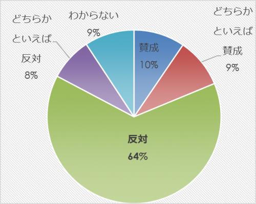 市民アンケート項目別集計表(その他)_13263_image023
