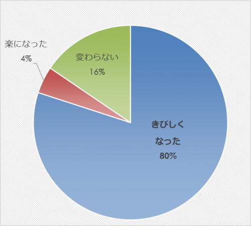 市民アンケート項目別集計表(その他)_27854_image009
