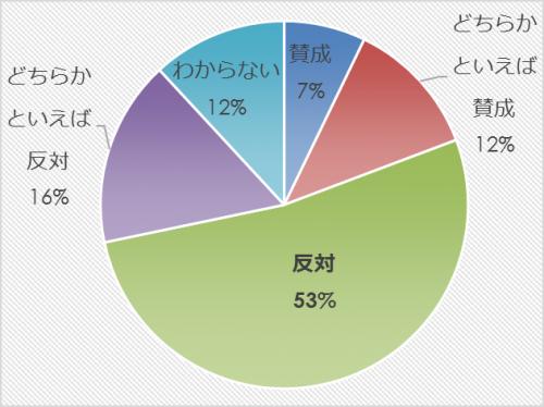 市民アンケート項目別集計表(その他)_13263_image017
