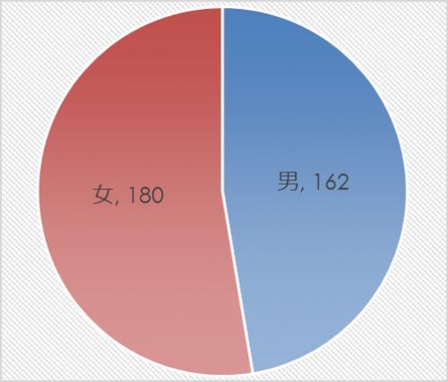 市民アンケート項目別集計表(その他)_13263_image001