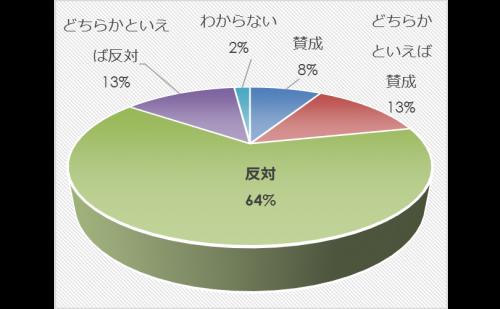 市民アンケート項目別集計表(その他)_9813_image013