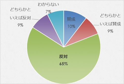 市民アンケート項目別集計表(その他)_27854_image023