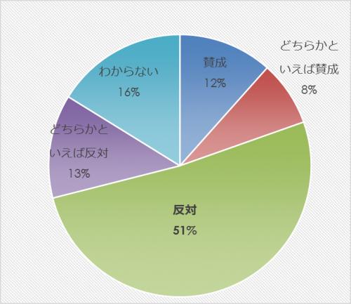市民アンケート項目別集計表(その他)_27854_image027