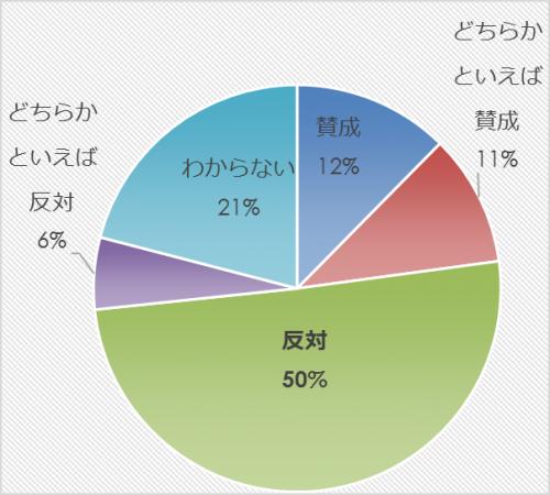市民アンケート項目別集計表(その他)_9813_image027