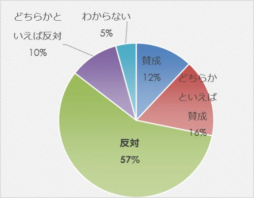 市民アンケート項目別集計表(その他)_9813_image023