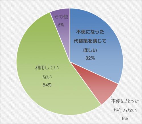 市民アンケート項目別集計表(その他)_27854_image031