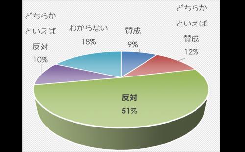 市民アンケート項目別集計表(その他)_13263_image015