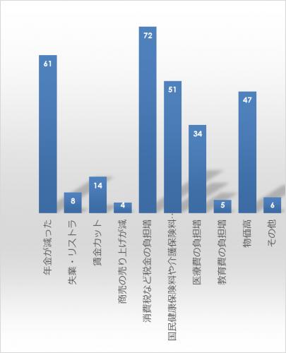 市民アンケート項目別集計表(その他)_9813_image011