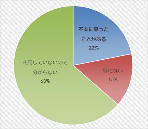 市民アンケート項目別集計表(その他)_27854_image033
