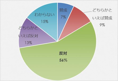 市民アンケート項目別集計表(その他)_27854_image017