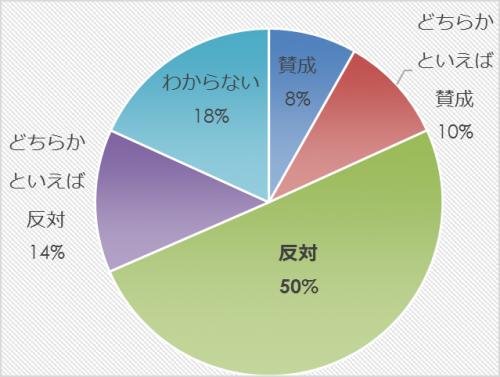 市民アンケート項目別集計表(その他)_13263_image019
