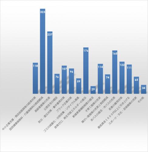 市民アンケート項目別集計表(その他)_27854_image029
