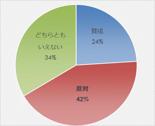 市民アンケート項目別集計表(その他)_13263_image032