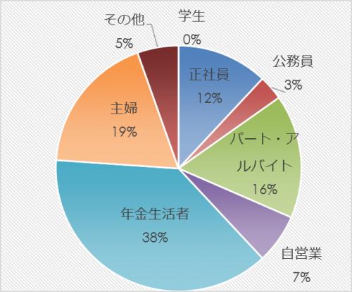 市民アンケート項目別集計表(その他)_9813_image005