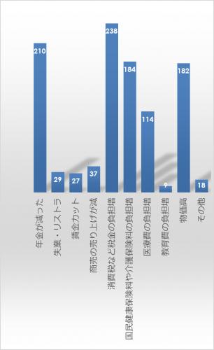 市民アンケート項目別集計表(その他)_10355_image011