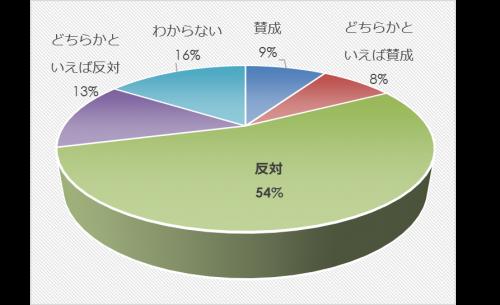 市民アンケート項目別集計表(その他)_27854_image015