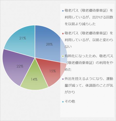 市民アンケート項目別集計表(その他)_10355_image039