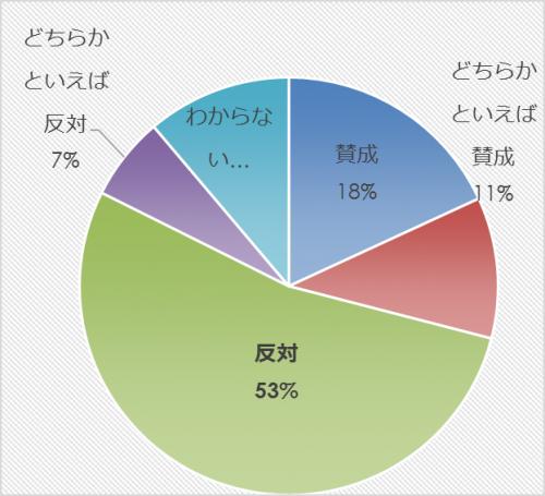 市民アンケート項目別集計表(その他)_10355_image027