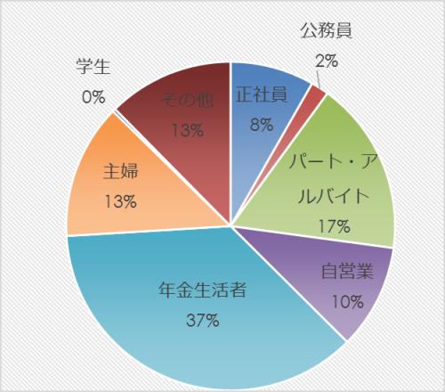 市民アンケート項目別集計表(その他)_13263_image005