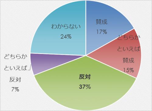 市民アンケート項目別集計表(その他)_9813_image019