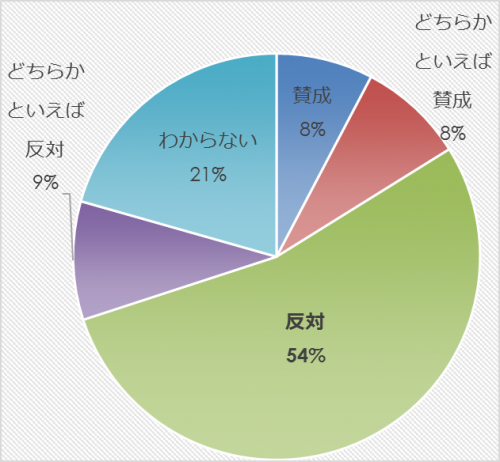 市民アンケート項目別集計表(その他)_13263_image027