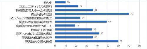市民アンケート項目別集計表(その他)_9813_image031