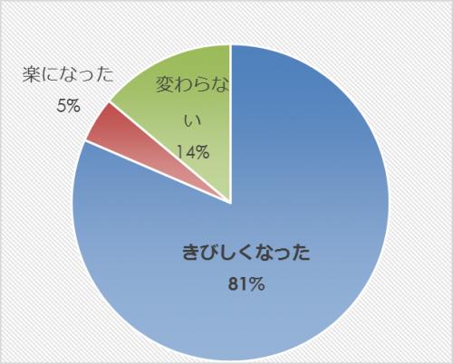 市民アンケート項目別集計表(その他)_9813_image009