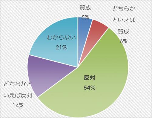 市民アンケート項目別集計表(その他)_9813_image020