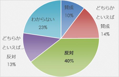 市民アンケート項目別集計表(その他)_10355_image019