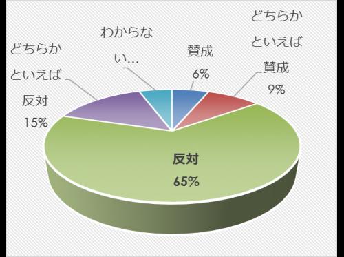 市民アンケート項目別集計表(その他)_10355_image013