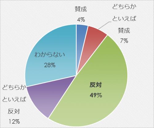 市民アンケート項目別集計表(その他)_10355_image021