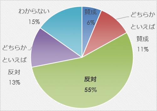 市民アンケート項目別集計表(その他)_10355_image017