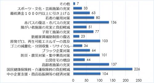 市民アンケート項目別集計表(その他)_13263_image028
